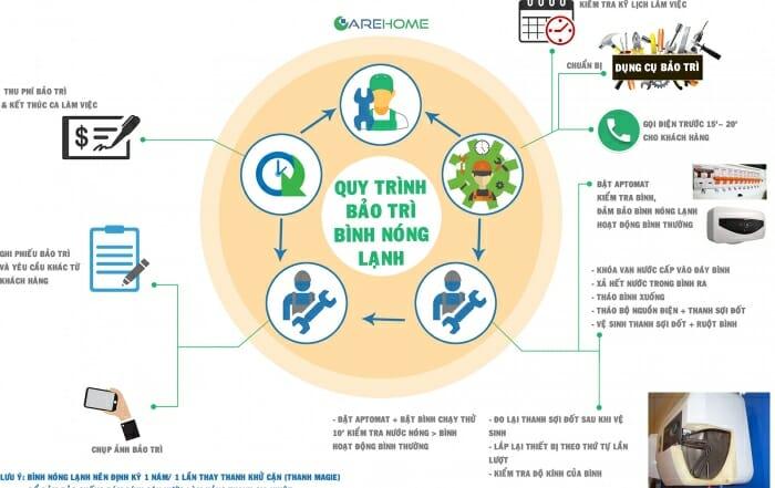 2-3 Quy trình bảo trì BNL 1