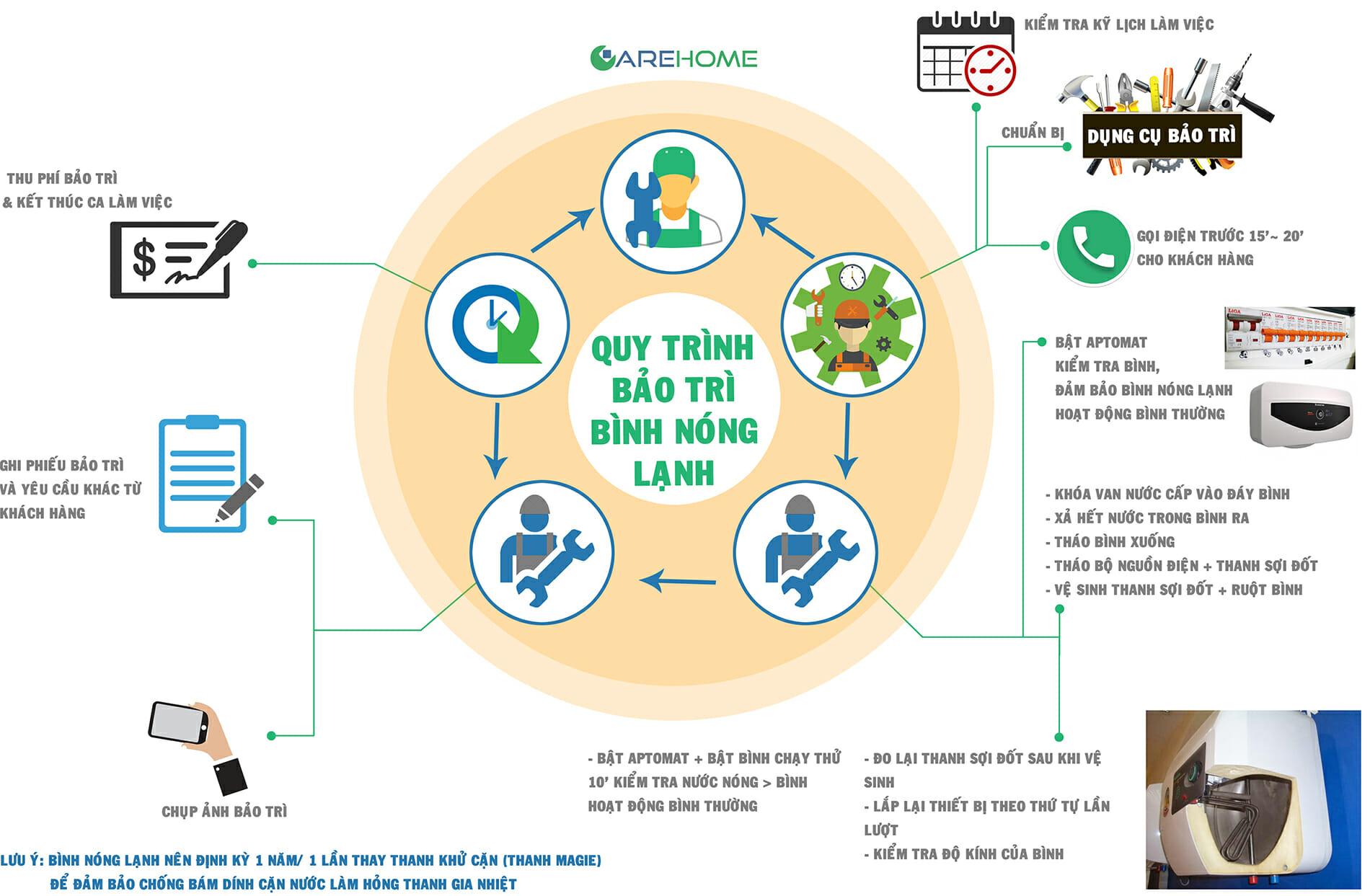 Quy trình bảo trì vệ sinh bình nóng lạnh