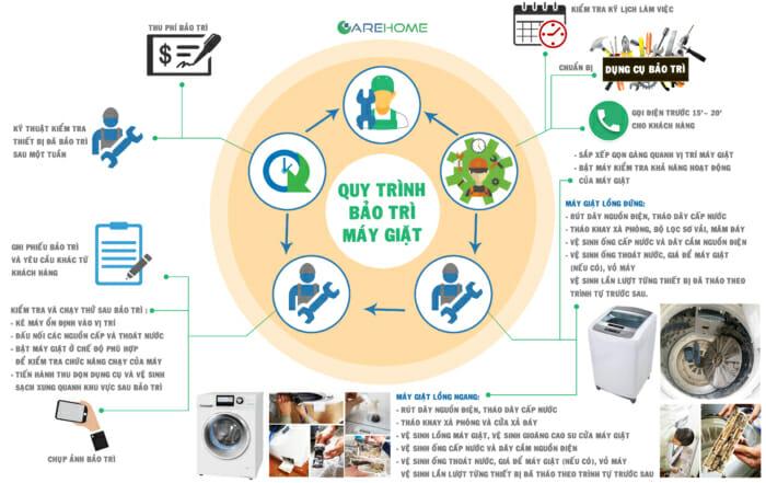 Quy trình bảo trì máy giặt - CHC