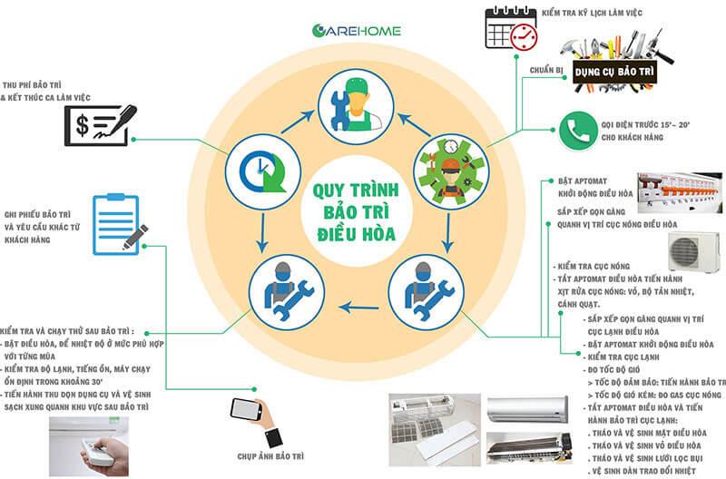 Quy trình bảo trì vệ sinh điều hòa