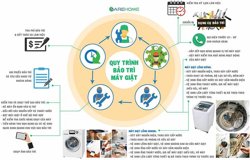 Quy trình bảo trì vệ sinh máy giặt