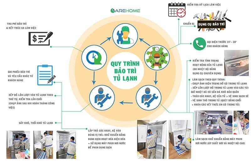 Quy trình bảo trì tủ lạnh