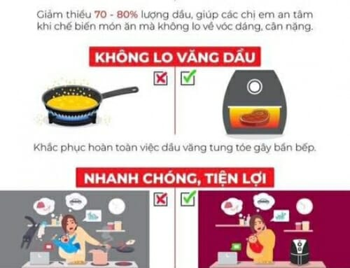 Sự thật ngỡ ngàng về nồi chiên không dầu [Infographic]