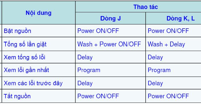 Kiem-tra-tong-quat-may-giat-hitachi-inverter